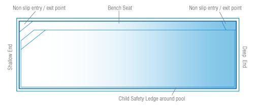 brampton-lap-diagram